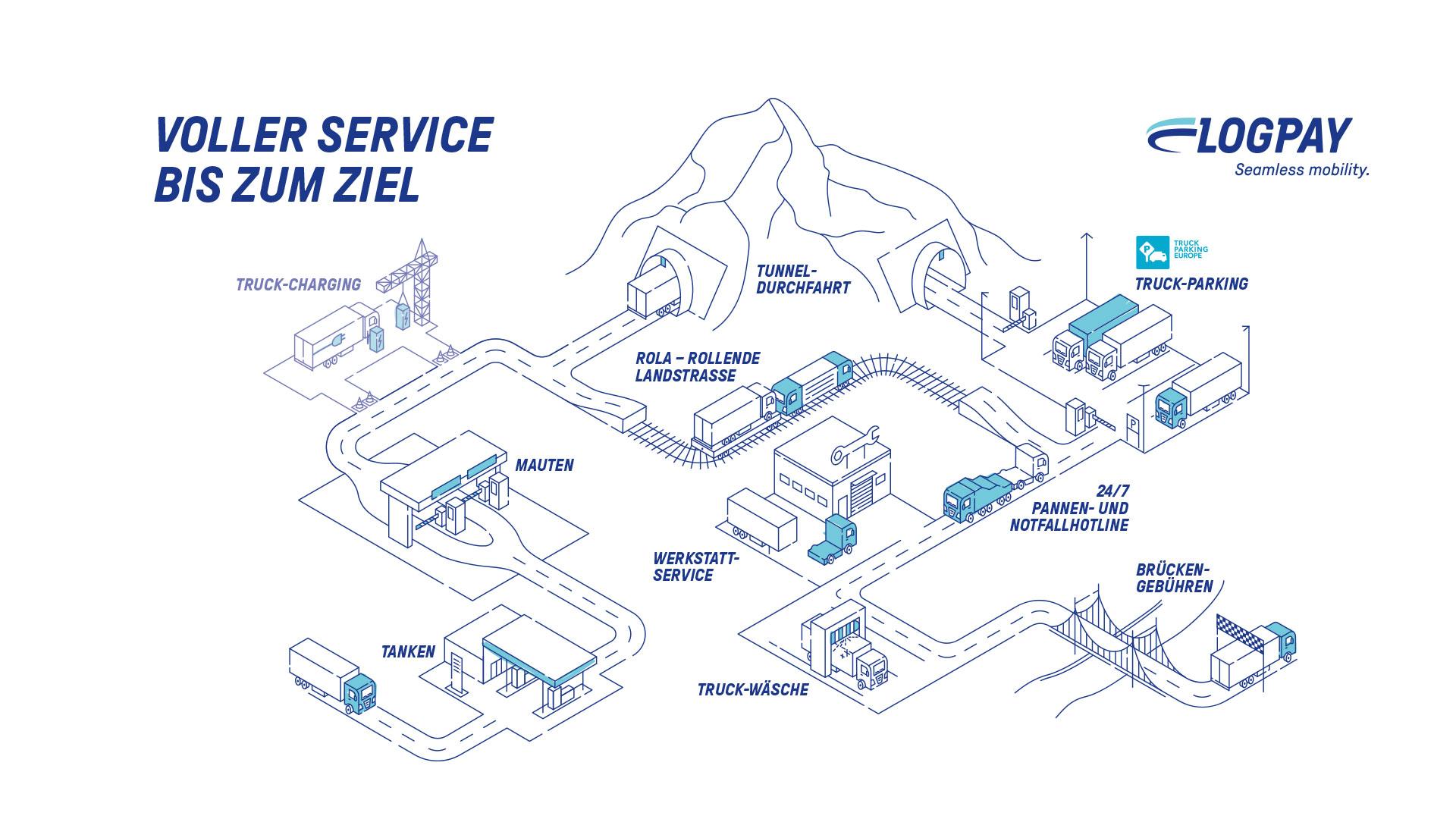 LogPay – Illustration Customer Journey
